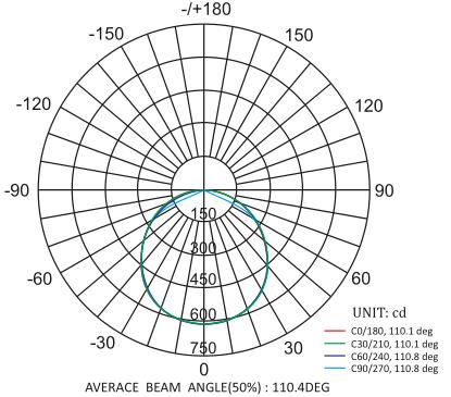 36W LED Tri-proof Light 120°
