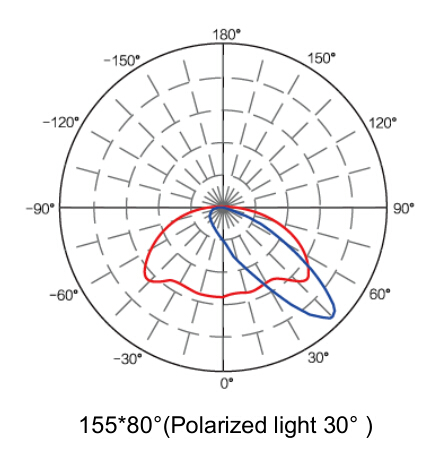 led street light degree 155*80°-Polarized light 30°