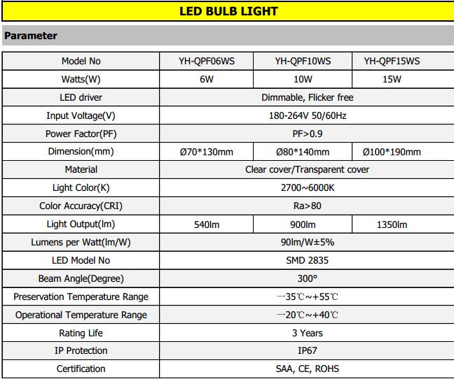 6W 10W 15W LED Poultry Lights Parameter