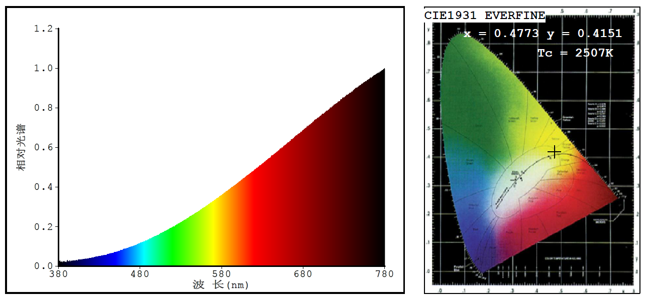 Light source spectrum test report