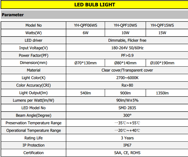 6W 10W 15W LED Poultry Lights Parameter