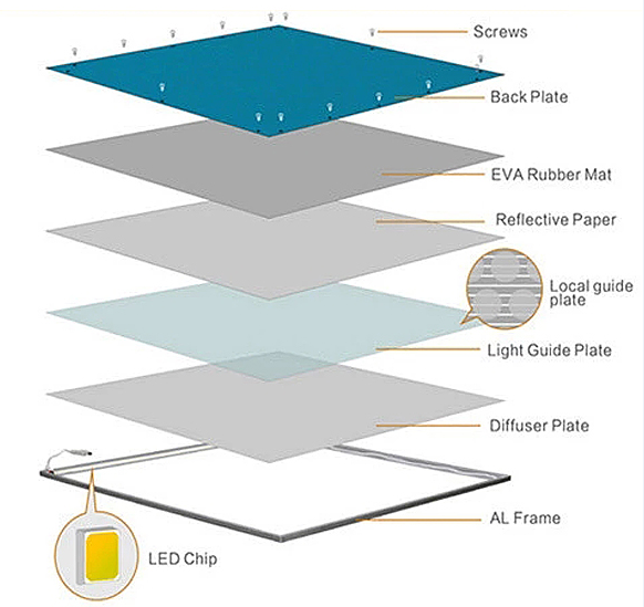 Components of LED panel lights
